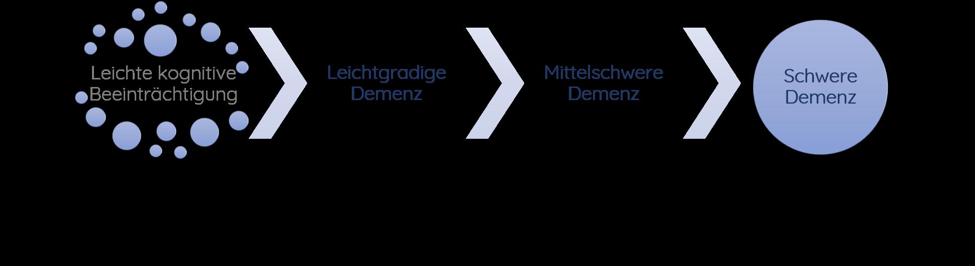 Demenz_Verlauf
